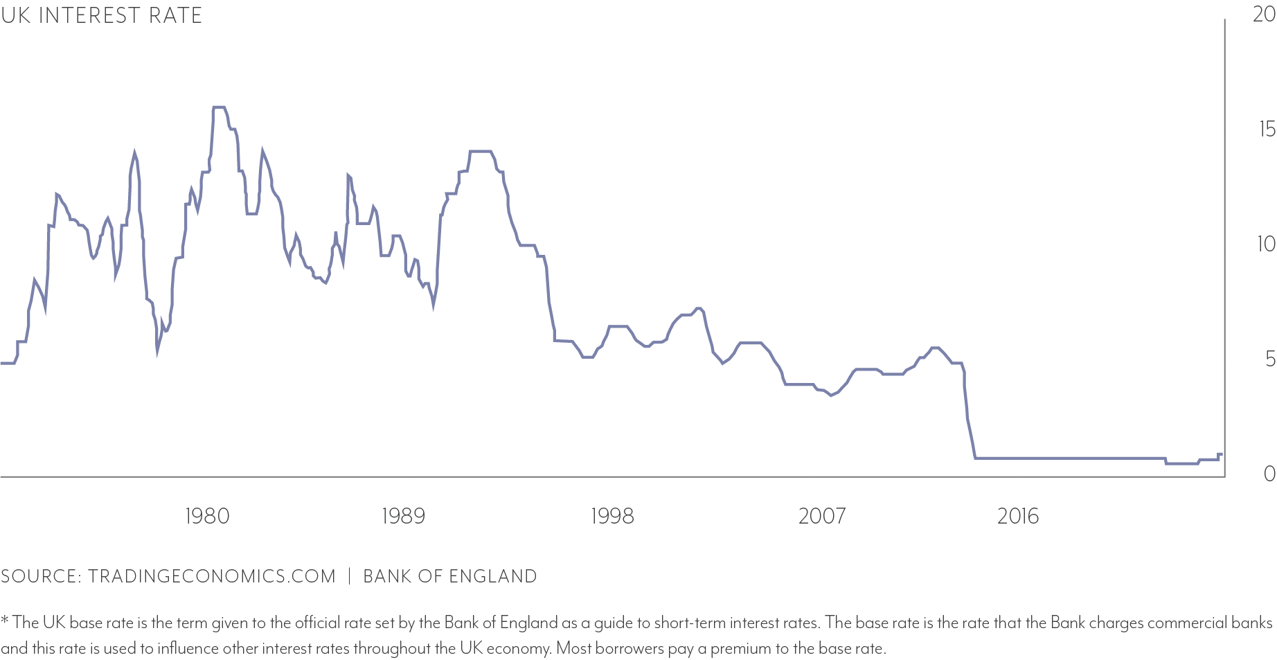 UK-interest-rates-over-time